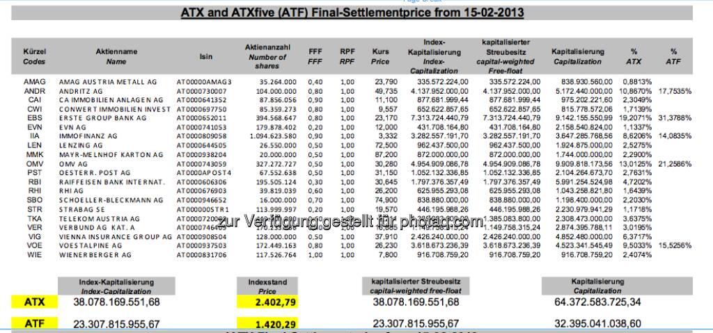 ATX Settlement Februar 2013 (c) Wiener Börse (15.02.2013)