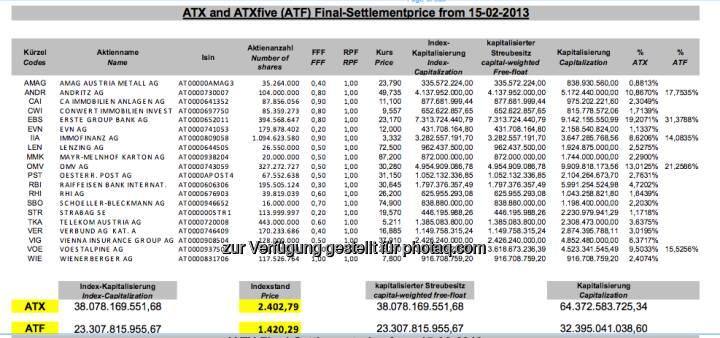 ATX Settlement Februar 2013 (c) Wiener Börse