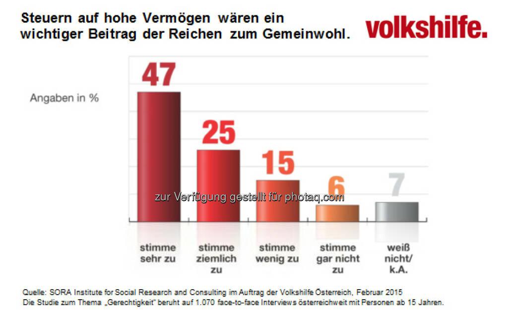 Volkshilfe Österreich: Volkshilfe Sozialbarometer zeigt: ÖsterreicherInnen für Vermögenssteuern, © Aussender (20.02.2015)