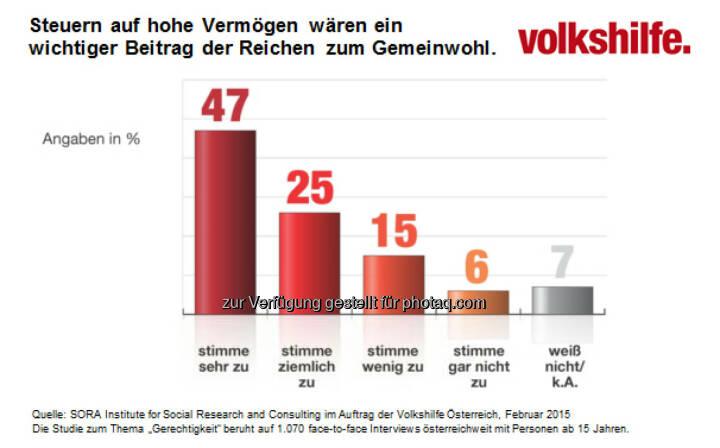 Volkshilfe Österreich: Volkshilfe Sozialbarometer zeigt: ÖsterreicherInnen für Vermögenssteuern