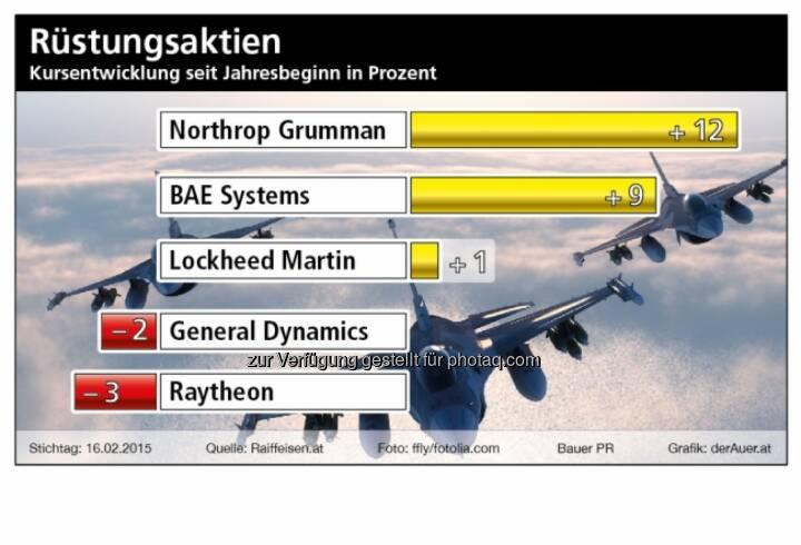 Rüstungsaktien seit Jahresbeginn: Northrop, BAE, Lockheed Martin, General Dynamics, Rytheon © BauerPR / derauer.at