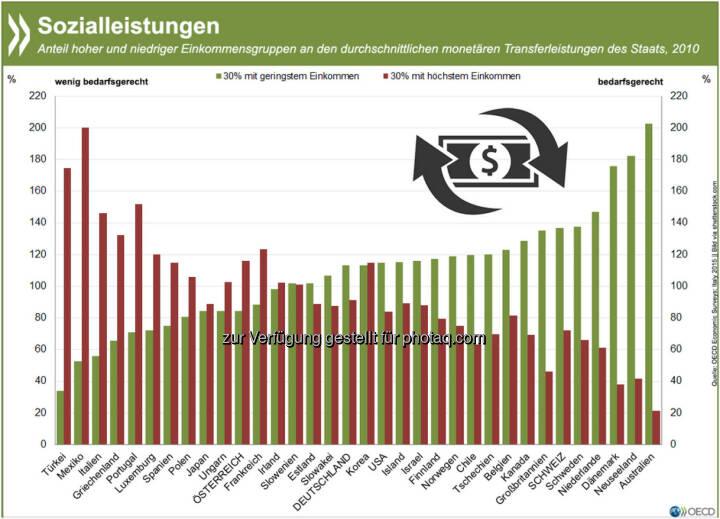 In der Schweiz erhalten die 30 Prozent der ärmsten Haushalte fast doppelt so hohe Geldtransfers vom Staat wie die 30 Prozent der reichsten Familien. Weniger bedarfsgerecht sind die Zahlungen in Österreich: Hier bekommen Gutverdiener 116 Prozent der durchschnittlichen Sozialleistungen, Ärmere hingegen nur 84 Prozent. Mehr Informationen zum sozialen Netz in der OECD mit speziellem Fokus auf Italien findet Ihr unter: http://bit.ly/17zRxuV (S.59f.)
