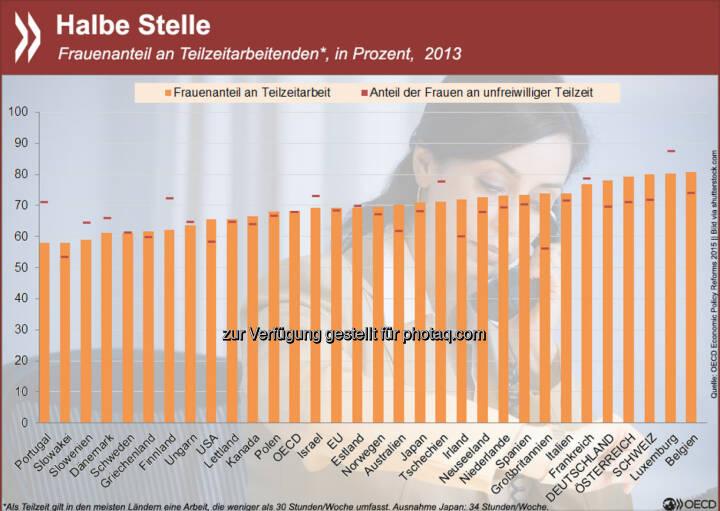 Voll im Job? Teilzeitarbeit ist in der OECD vorrangig weiblich. In Deutschland, Österreich und der Schweiz sind sogar fast 80 Prozent aller Teilzeitkräfte Frauen. Auch unter den Erwerbstätigen, die unfreiwillig verkürzt arbeiten, sind die Mehrzahl Frauen. Mehr Informationen zur Beteiligung von Frauen am Arbeitsmarkt findet Ihr unter: http://bit.ly/1F1Jbr6 (S.36ff.)