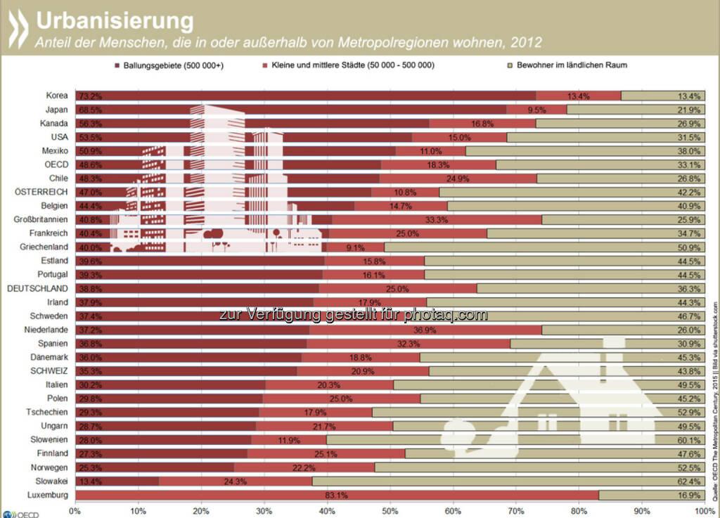 Geballt: Fast die Hälfte der Menschen in OECD-Ländern lebt in Städten mit mehr als 500.000 Einwohnern. Zählt man mittlere und kleine Städte hinzu, konzentrieren sich etwa zwei Drittel der OECD-Bewohner im urbanen Raum. Welches Potential (Groß)Städte haben und vor welchen Herausforderungen sie stehen, erfahrt Ihr unter: http://bit.ly/1FrOrIj (S.96 f), © OECD (24.02.2015)