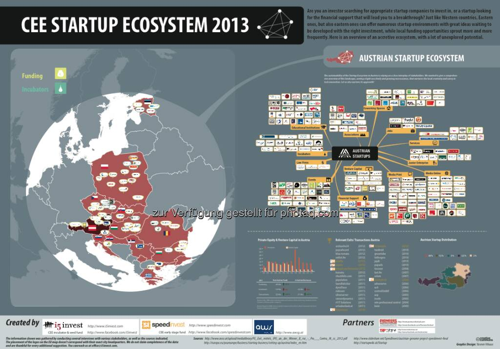 CEE Startup Ecosystem 2013, © i5invest (16.02.2013)
