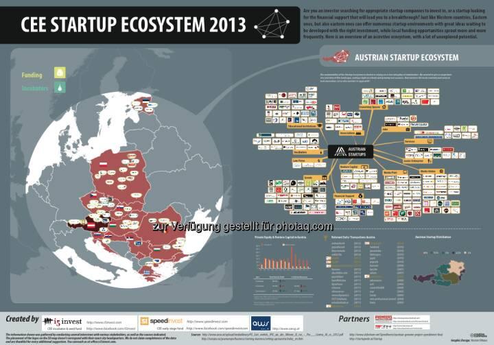 CEE Startup Ecosystem 2013