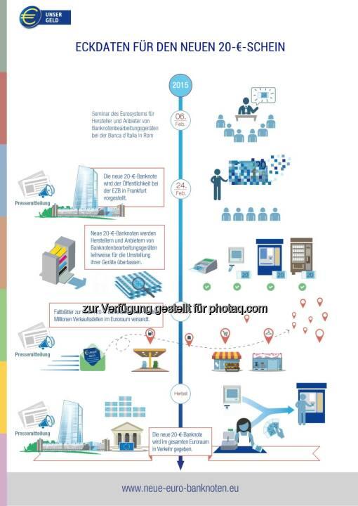 OeNB: Eckdaten für den neuen 20 € Schein