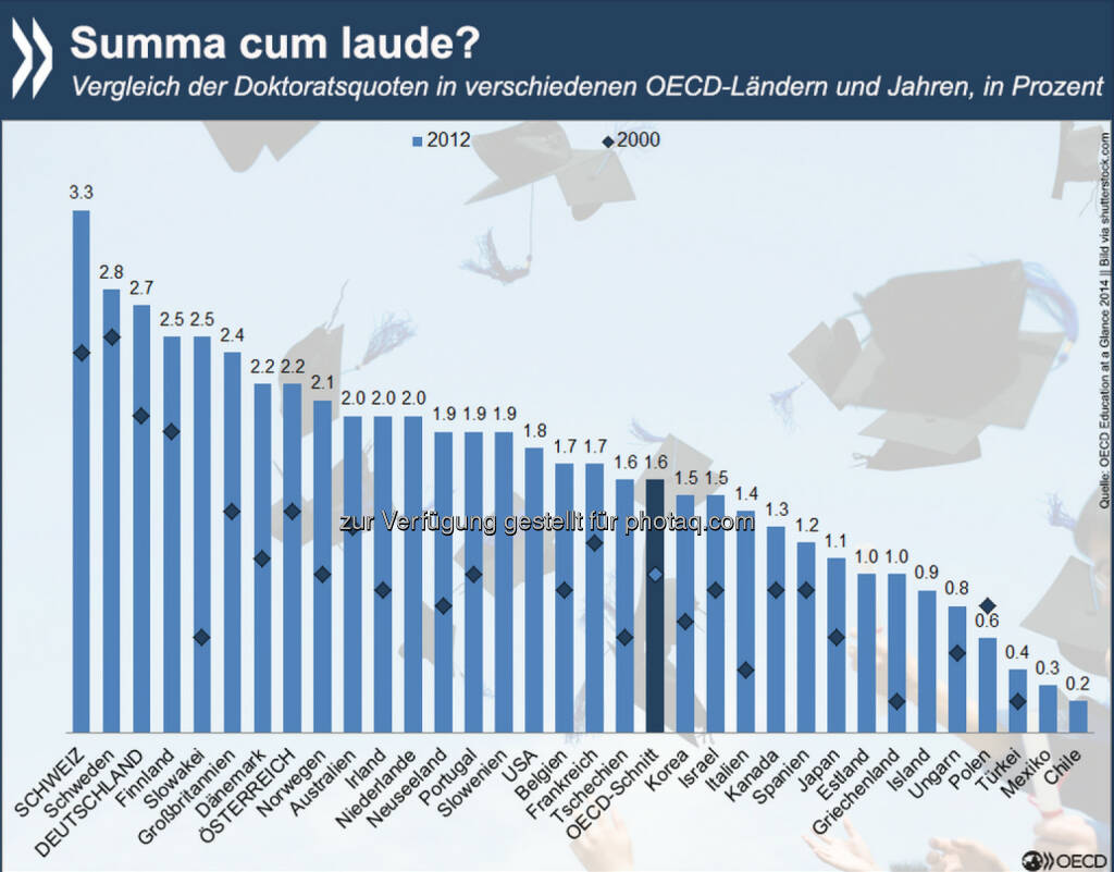 Titel, Thesen, Absolventen: Zwischen 2000 und 2012 ist die Anzahl der Promotionen in der OECD deutlich gestiegen – von 158.000 auf 247.000. Die höchste Doktoratsquote 2012 hatte die Schweiz, allerdings erwarben ausländische Doktoranden hier fast die Hälfte aller Titel. Wer in der OECD einen Doktor macht und welche Karrieren damit verknüpft sind, erfahrt Ihr unter: http://bit.ly/17xCYZ6, © OECD (25.02.2015)
