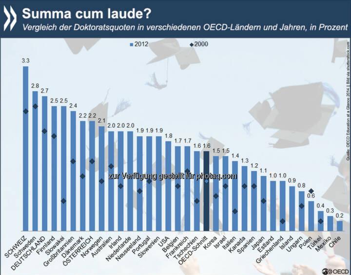 Titel, Thesen, Absolventen: Zwischen 2000 und 2012 ist die Anzahl der Promotionen in der OECD deutlich gestiegen – von 158.000 auf 247.000. Die höchste Doktoratsquote 2012 hatte die Schweiz, allerdings erwarben ausländische Doktoranden hier fast die Hälfte aller Titel. Wer in der OECD einen Doktor macht und welche Karrieren damit verknüpft sind, erfahrt Ihr unter: http://bit.ly/17xCYZ6