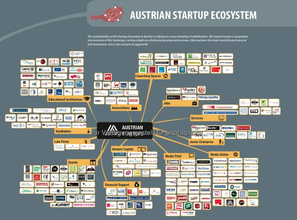 Startup-Ecosystem in Österreich, © i5invest (16.02.2013)