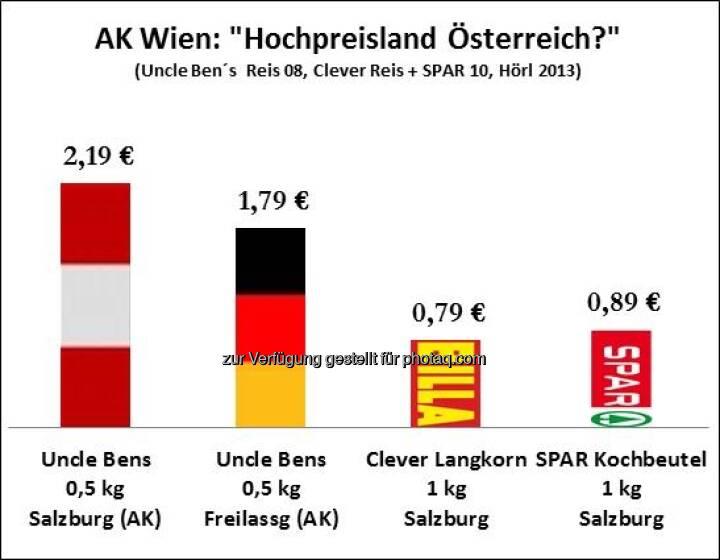 AK Wien Hochpreisland Österreich? (c) Michael Hörl, Autor von Die Gemeinwohlwalle, Zusammenhang zur Grafik siehe http://www.christian-drastil.com/2013/02/16/wut-auf-spar-spar-verstaatlichen-falsch-das-zeigen-auch-grafiken-michael-horl/