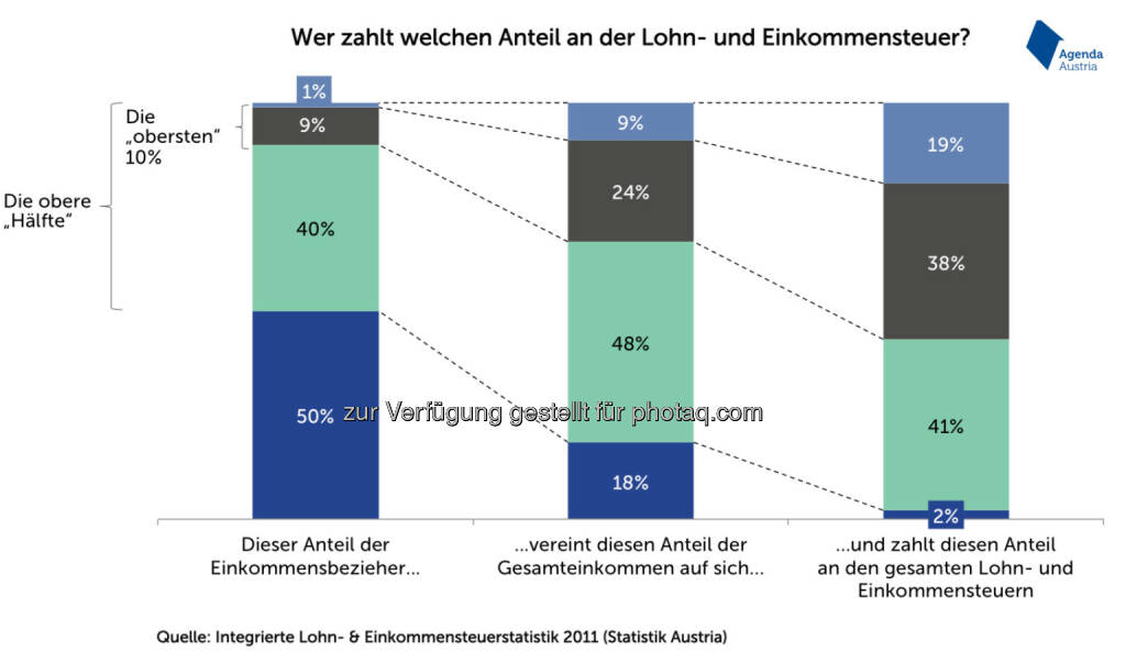 Wer zahlt welchen Anteil an der Lohn- und Einkommensteuer? (Agenda Austria), © Aussender (02.03.2015)