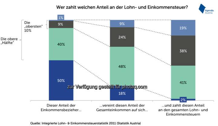 Wer zahlt welchen Anteil an der Lohn- und Einkommensteuer? (Agenda Austria)