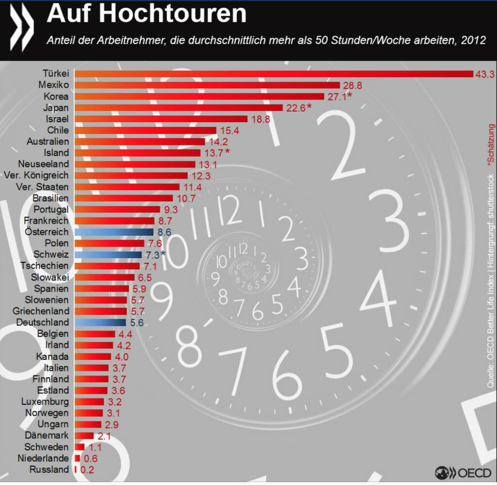 Ausgeruht in die Woche? In Mexiko und Korea leisten gut 25 Prozent aller Arbeitnehmer regelmäßig 50 Stunden pro Woche oder mehr, in der Türkei sind es sogar 43 Prozent. In den Niederlanden und Nord(ost)europa sind lange Arbeitszeiten dagegen wenig verbreitet. Wie es um die Work-Life-Balance in OECD- und Schwellenländern sonst bestellt ist, erfahrt Ihr unter: http://bit.ly/17JZv, © OECD (02.03.2015)