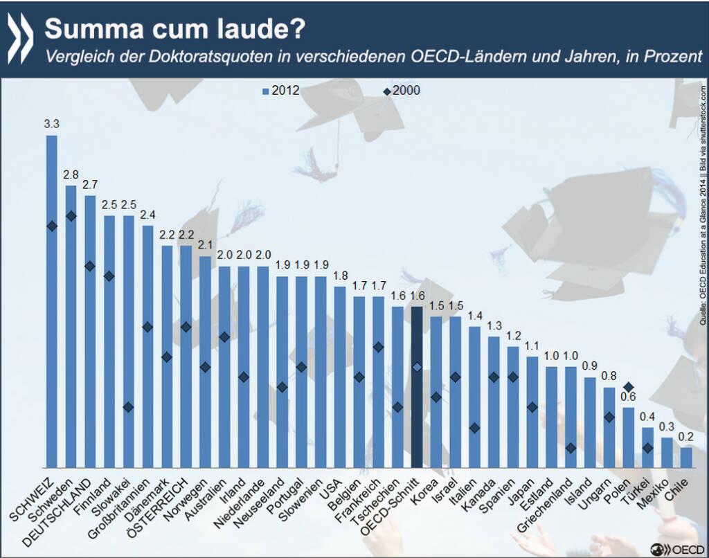 Titel, Thesen, Absolventen: Zwischen 2000 und 2012 ist die Anzahl der Promotionen in der OECD deutlich gestiegen – von 158.000 auf 247.000. Die höchste Doktoratsquote 2012 hatte die Schweiz, allerdings erwarben ausländische Doktoranden hier fast die Hälfte aller Titel. Wer in der OECD einen Doktor macht und welche Karrieren damit verknüpft sind, erfahrt Ihr unter: http://bit.ly/17xCYZ6, © OECD (02.03.2015)