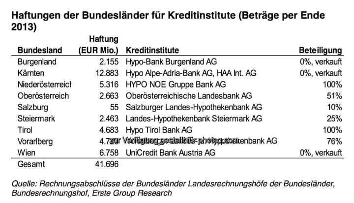Haftungen der österreichischen Bundesländer für Kreditinstitute (Quelle: Erste Group Research)