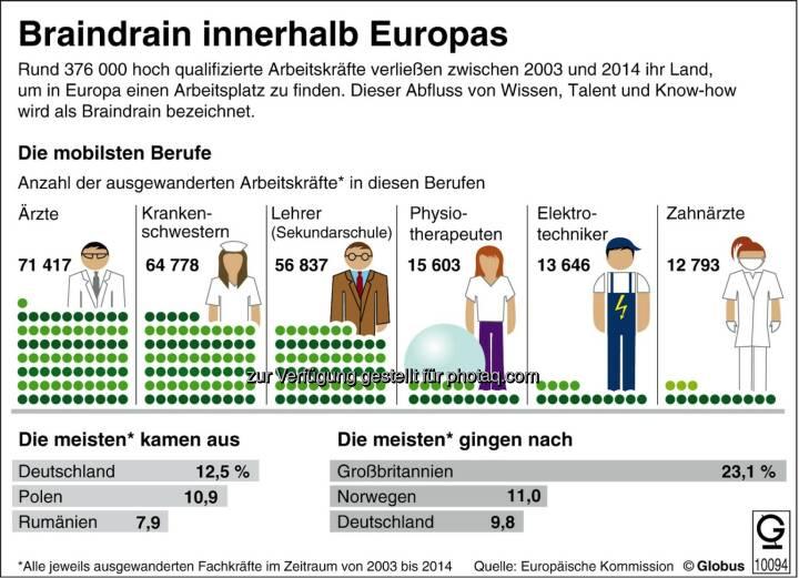 dpa-infografik GmbH: Grafik des Monats - Thema im März: Braindrain - Abfluss von Wissen, Talent und Know-how in Europa