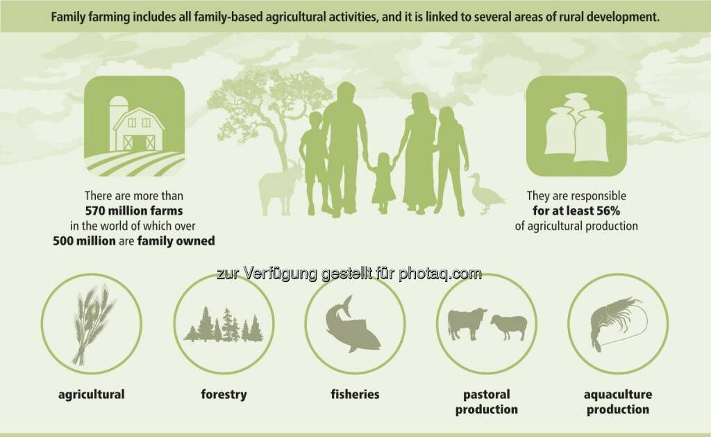 Bayer Infographic: There are more than 570 million farms in the world of which over 500 million are family owned.  Source: http://facebook.com/Bayer, © Aussender (04.03.2015)
