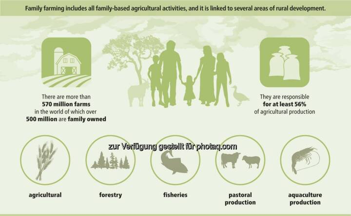 Bayer Infographic: There are more than 570 million farms in the world of which over 500 million are family owned.  Source: http://facebook.com/Bayer