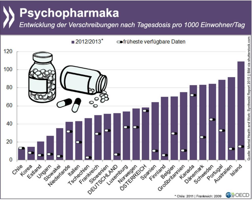 Happy Pills? In den vergangen zwei Jahrzehnten sind die Verschreibungen für Psychopharmaka in den meisten OECD-Ländern massiv nach oben gegangen. Oft sind Antidepressiva und Co. die bevorzugten Behandlungsmethoden bei psychischen Problemen. Welche Auswirkungen psychische Erkrankungen auf den Einzelnen und die Gesellschaft haben, erläutert eine heute erschienene Studie: http://bit.ly/1AHnGrB (S.71ff), © OECD (06.03.2015)
