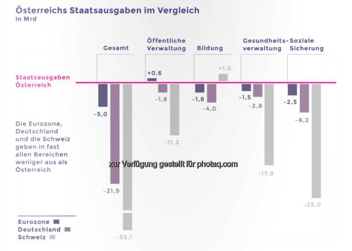 Österreichs Sozialstaat kostet ein Vermögen © Neos