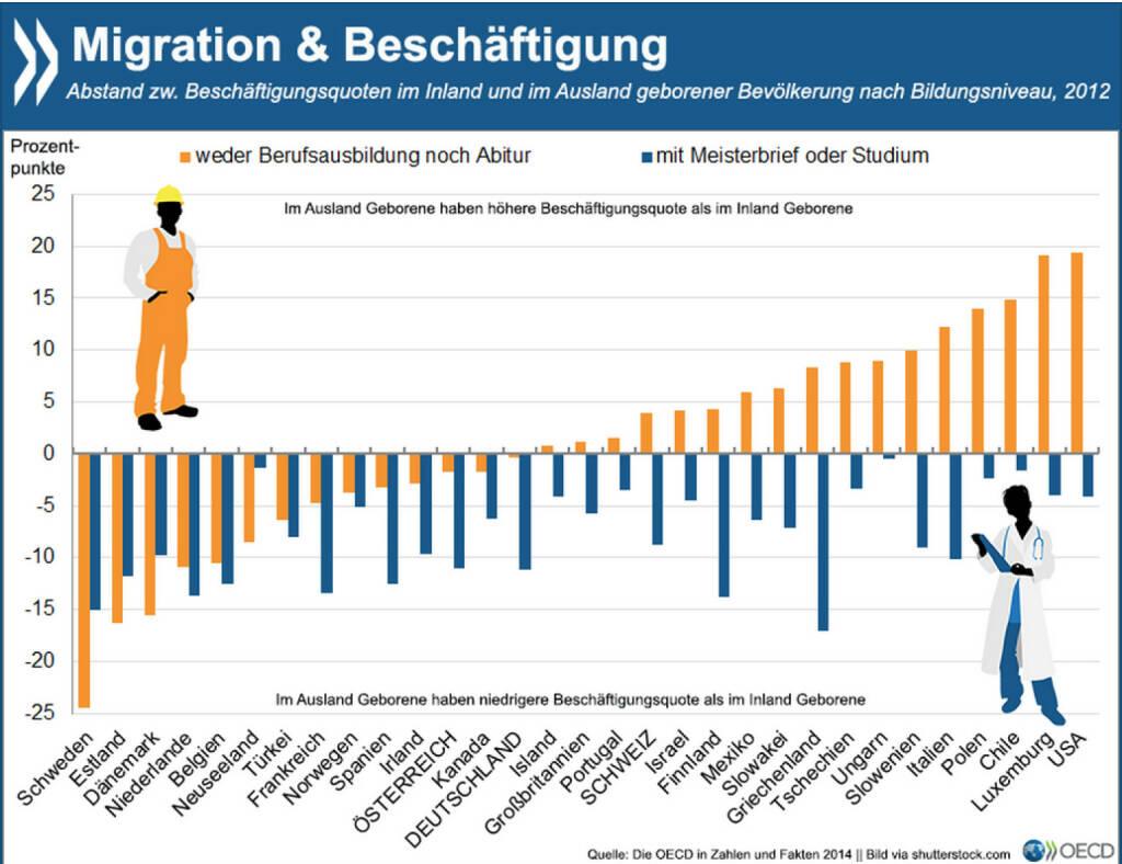 Türöffner Bildung? Zuwanderer mit verhältnismäßig niedriger formaler Bildung sind in etwa der Hälfte der OECD-Länder eher in Arbeit als im Inland Geborene mit ähnlichen Schulabschlüssen. Für hochqualifizierte Einwanderer sieht es auf dem Arbeitsmarkt im Vergleich zu Einheimischen mit hoher Bildung überall schlechter aus. Mehr Infos zum Thema findet Ihr unter: http://bit.ly/1CcePWb (S. 29), © OECD (13.03.2015)