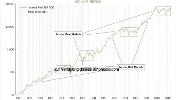 Super-Hausse-Grafik, Erklärungen von Tim Schäfer siehe http://www.christian-drastil.com/2013/02/18/wir-stehen-vor-der-super-hausse-tim-schaefer-schreibt-grafik-anbei/
