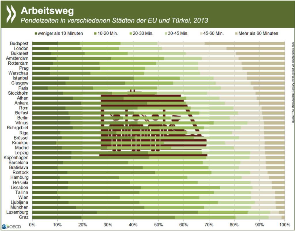 Long way home: Büro oder Betrieb um die Ecke sind in Budapest und London ein Luxus - etwa die Hälfte aller Erwerbstätigen braucht dort jeden Tag mindesten 45 Minuten zur Arbeit. Wie die Verkehrsbedingungen das Leben in Städten beeinflussen, erfahrt Ihr unter: http://bit.ly/1FrOrIj (S. 84f.), © OECD (16.03.2015)