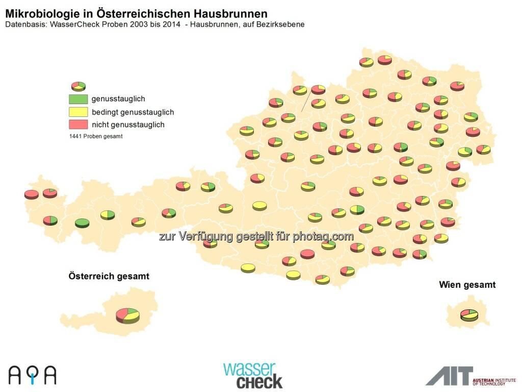 AQA GmbH: Zum Weltwassertag am 22.3.: Trinkwasser-Topqualität in Österreich ist nicht selbstverständlich: Hausbrunnencheck, © Aussender (19.03.2015)
