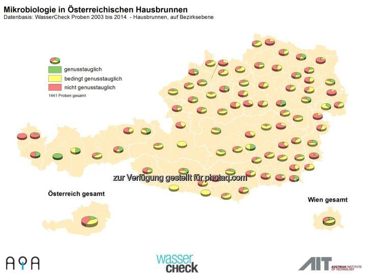 AQA GmbH: Zum Weltwassertag am 22.3.: Trinkwasser-Topqualität in Österreich ist nicht selbstverständlich: Hausbrunnencheck