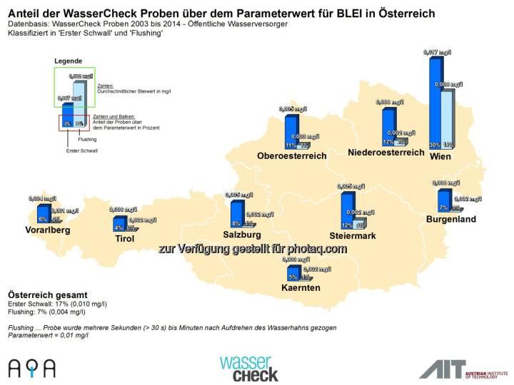 AQA GmbH: Zum Weltwassertag am 22.3.: Trinkwasser-Topqualität in Österreich ist nicht selbstverständlich: Bleianteil im Trinkwasser