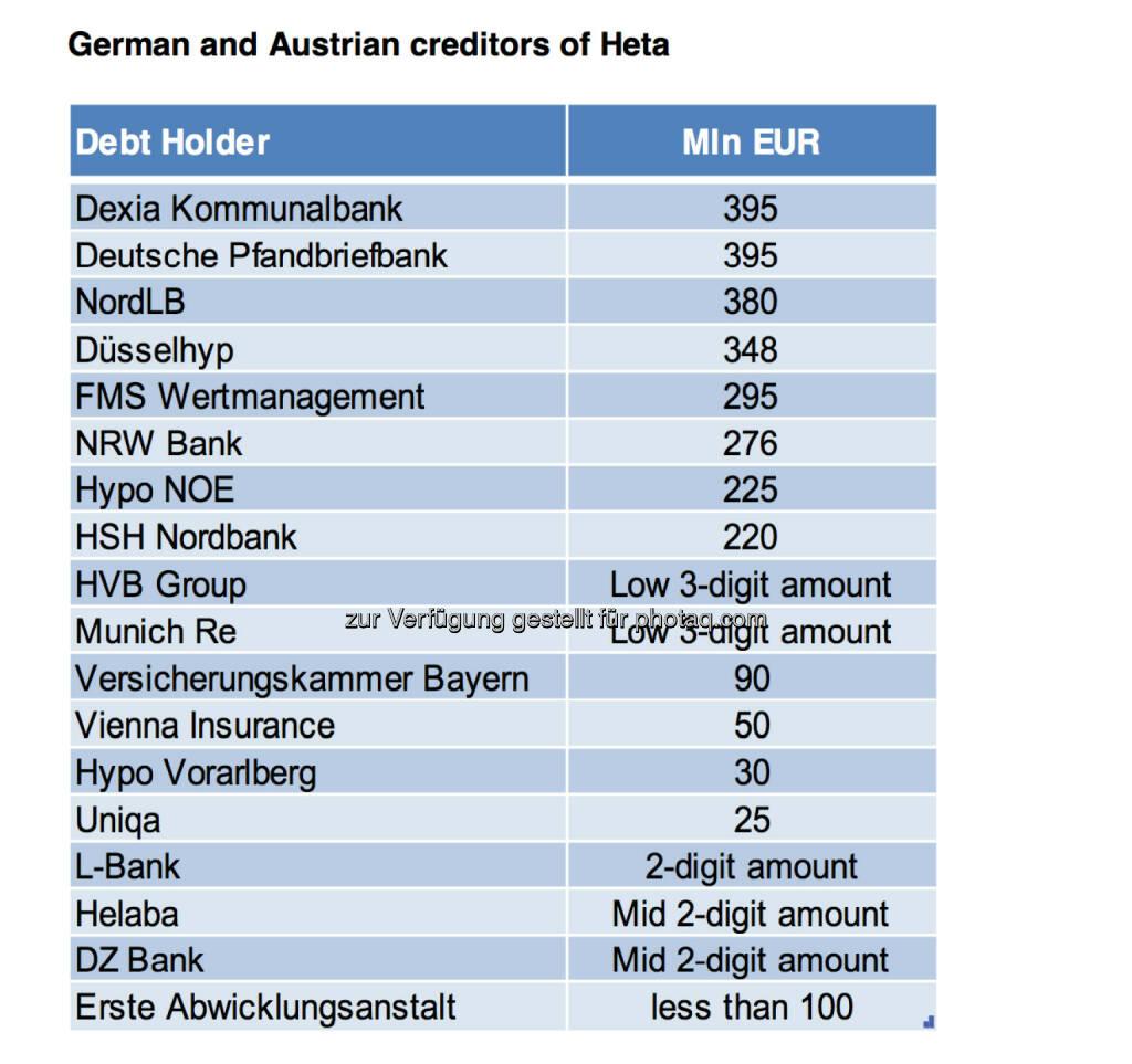 Dexia, Deutsche Pfandbriefbank, NordLB: Die Banken mit Heta-Problem © Erste Group, © Aussender (19.03.2015)