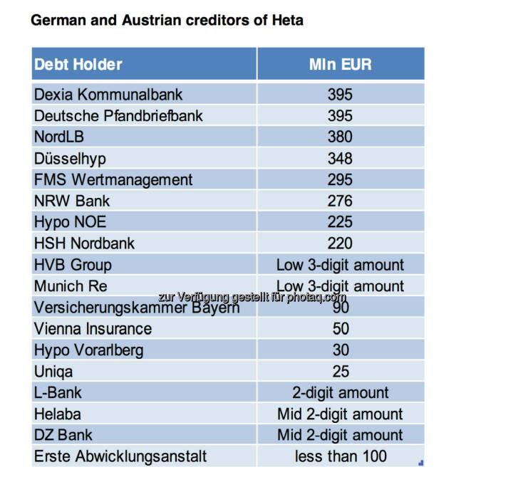 Dexia, Deutsche Pfandbriefbank, NordLB: Die Banken mit Heta-Problem © Erste Group