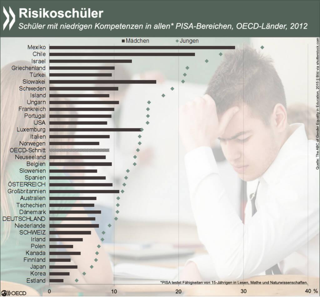 Junge, Junge! In allen OECD-Ländern gehören Jungs eher zu den Risikoschülern als Mädchen. Der Anteil der Schüler, die in allen PISA-Bereichen gleichermaßen schlecht abschneiden, ist in Mexiko am höchsten. Das größte Gefälle zwischen den Geschlechtern gibt es in Israel, Griechenland und der Türkei. Mehr Infos zu den Geschlechterunterschieden in Bildung findet Ihr unter: http://bit.ly/199cZaX (S. 26.), © OECD (20.03.2015)