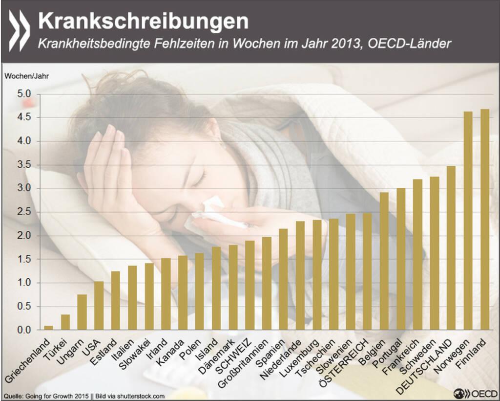 Ungesundes Klima? Nur Norweger und Finnen sind häufiger krankgeschrieben als deutsche Arbeitnehmer. In Griechenland und der Türkei hingegen sind krankheitsbedingte Ausfälle minimal. In der Studie findet Ihr auch Infos zu Mindestlohn, Steuern & Strukturreformen: http://bit.ly/1FtpCvV (S. 322), © OECD (23.03.2015)