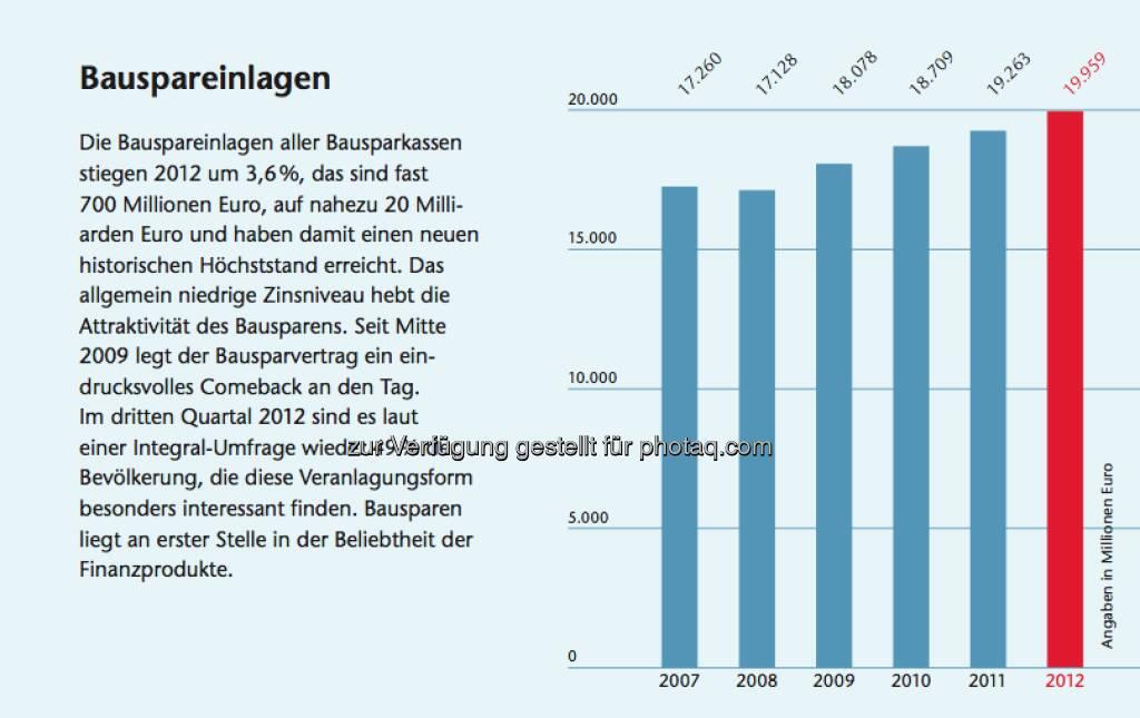 Bausparen in Österreich: Facts zu den Bauspareinlagen, © Arbeitsforum österreichischer Bausparkassen (19.02.2013)