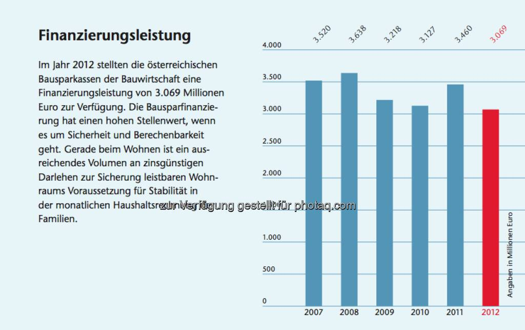 Bausparen in Österreich: Facts zur Finanzierungsleistung, © Arbeitsforum österreichischer Bausparkassen (19.02.2013)