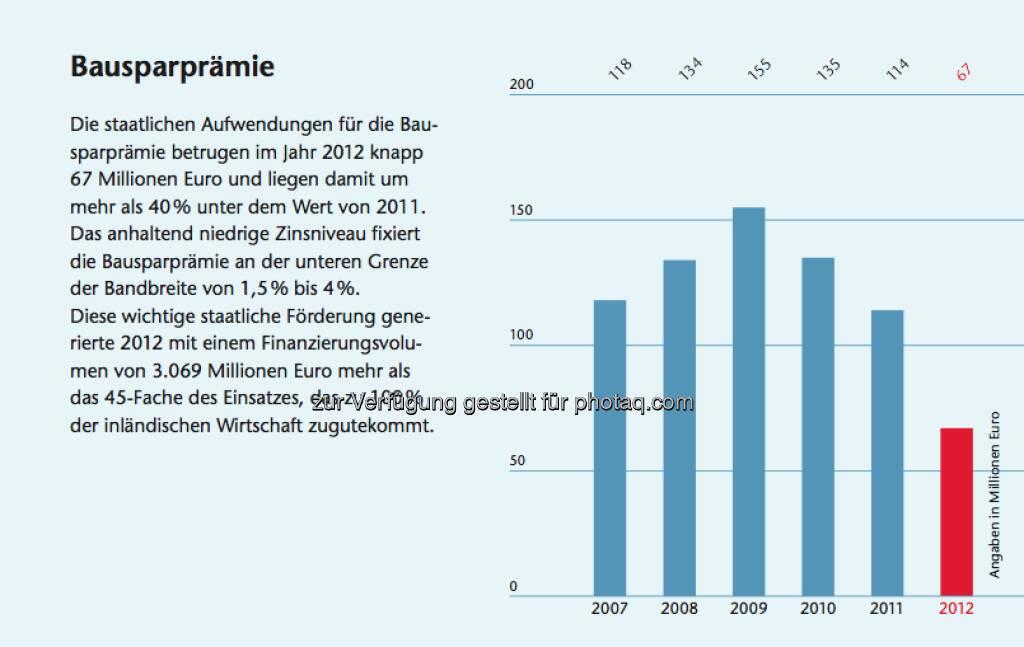 Bausparen in Österreich: Facts zur Bausparprämie, © Arbeitsforum österreichischer Bausparkassen (19.02.2013)