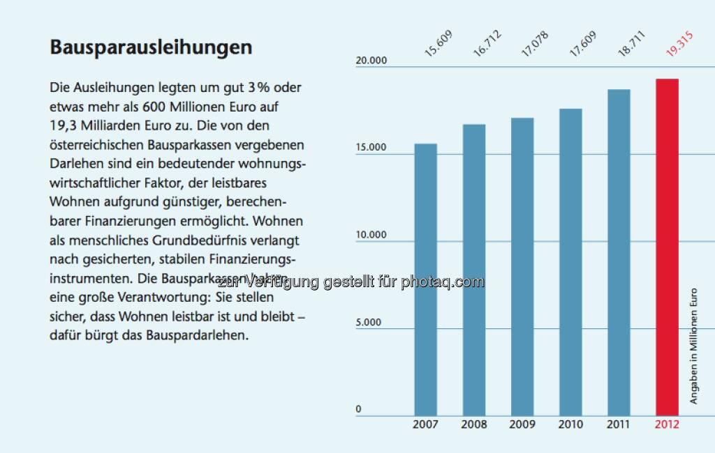 Bausparen in Österreich: Facts zu Bausparausleihungen, © Arbeitsforum österreichischer Bausparkassen (19.02.2013)