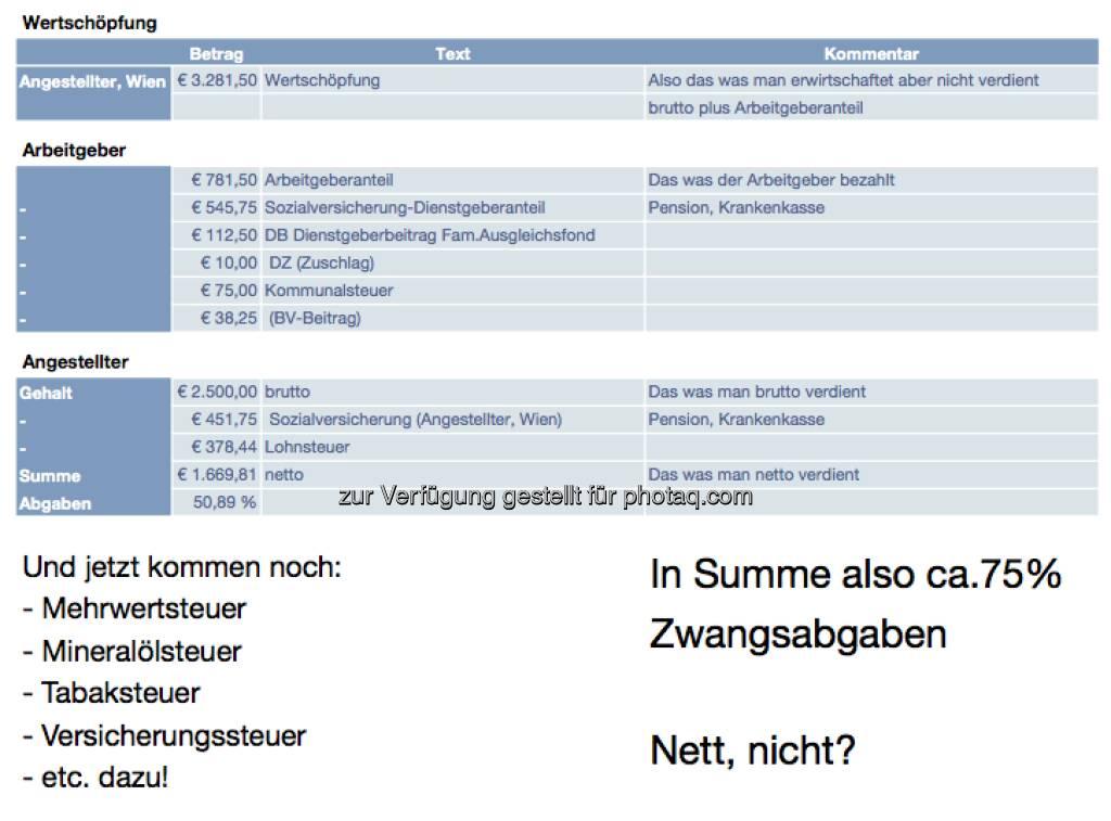 Zwangsabgaben Österreich - eine Aufstellung von Dieter Zakel, mit freundlicher Genehmigung von ebendiesem (19.02.2013)