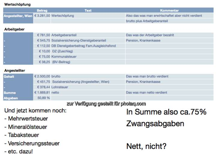 Zwangsabgaben Österreich - eine Aufstellung von Dieter Zakel, mit freundlicher Genehmigung von ebendiesem