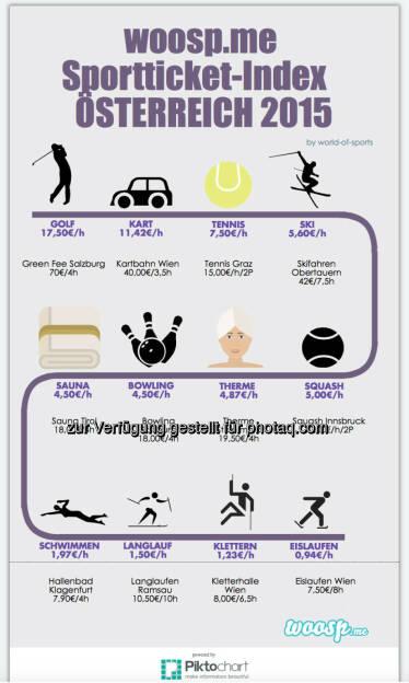 Was Sport wirklich kostet - Golf am teuersten, Eislaufen am billigsten (Bild: Woosp Internet Services GmbH: woosp-Sportticket Index), © Aussendung (25.03.2015)