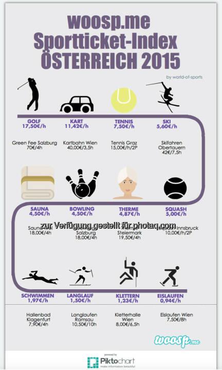 Was Sport wirklich kostet - Golf am teuersten, Eislaufen am billigsten (Bild: Woosp Internet Services GmbH: woosp-Sportticket Index)