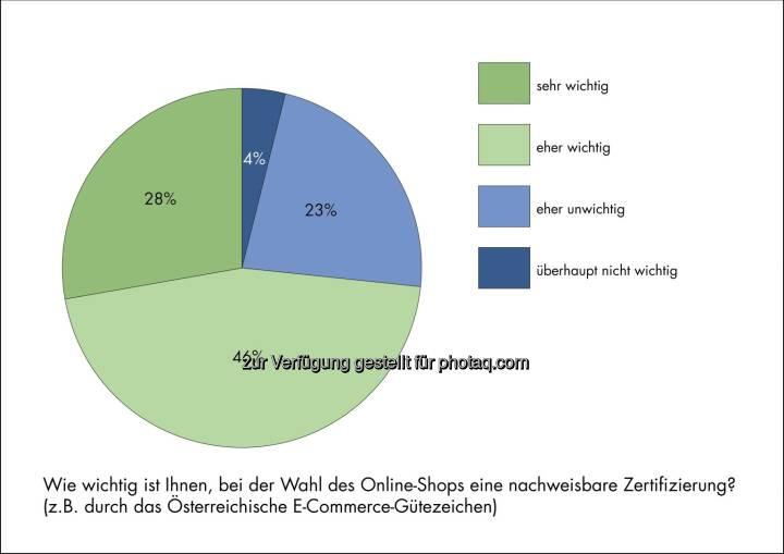 Wie wichtig ist die Zertifizierung des Online-Shops - Darauf legen ÖsterreicherInnen beim Online-Shopping Wert - Österreichisches E-Commerce-Gütezeichen: Aktuelle Studie (Bild: Österreichisches E-Commerce-Gütezeichen)