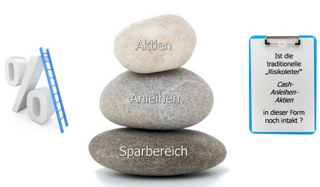 Risikoleiter Cash-Anleihen-Aktien (3BG, http://www.3bg.at/documents/10180/21405/Fondsjournal_201504.pdf?utm_source=Newsletter_1403&utm_medium=eMail&utm_term=Fondsjournal&utm_campaign=Fondsjournal ), © Aussender (02.04.2015)