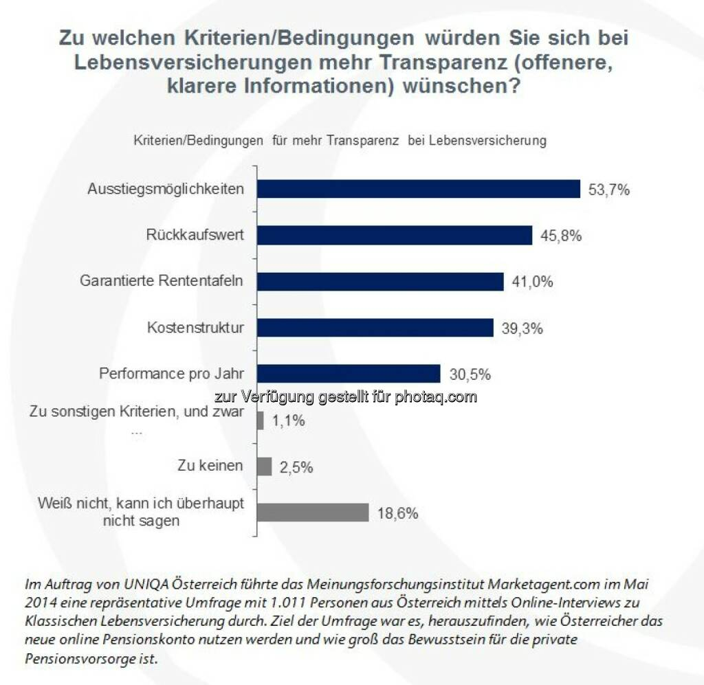 Garantiezinsen bei Klassischer Lebensversicherung nicht ausschlaggebend (Grafik: UNIQA Österreich), © Aussender (07.04.2015)
