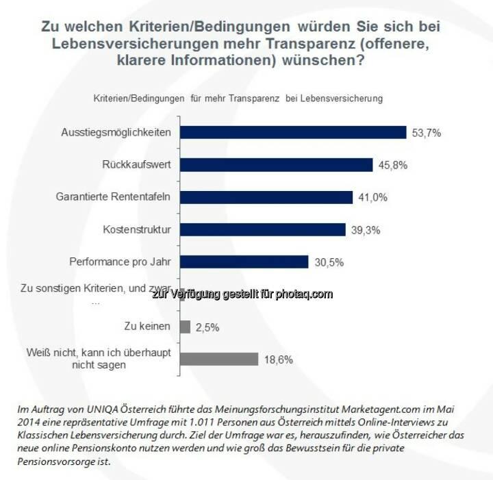 Garantiezinsen bei Klassischer Lebensversicherung nicht ausschlaggebend (Grafik: UNIQA Österreich)