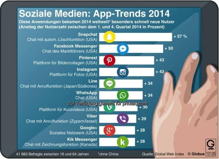 dpa-infografik GmbH: Grafik des Monats - Soziale Medien: die App-Trends 2014