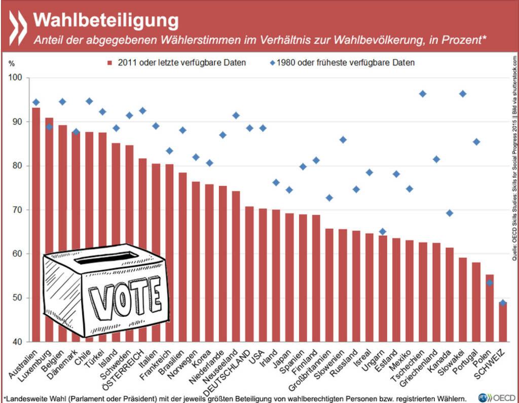 Keine Wahl: In fast allen OECD-Ländern ist die Wahlbeteiligung in den letzten Jahrzehnten rückläufig. In Deutschland gaben Anfang der 1980er Jahre noch 89 Prozent der Berechtigten ihre Stimme ab. Dreißig Jahre später waren es nur noch 71 Prozent. Mehr Infos zum Thema Wohlbefinden findet Ihr unter: http://bit.ly/HDXvyS (S. 57ff.), © OECD (13.04.2015)
