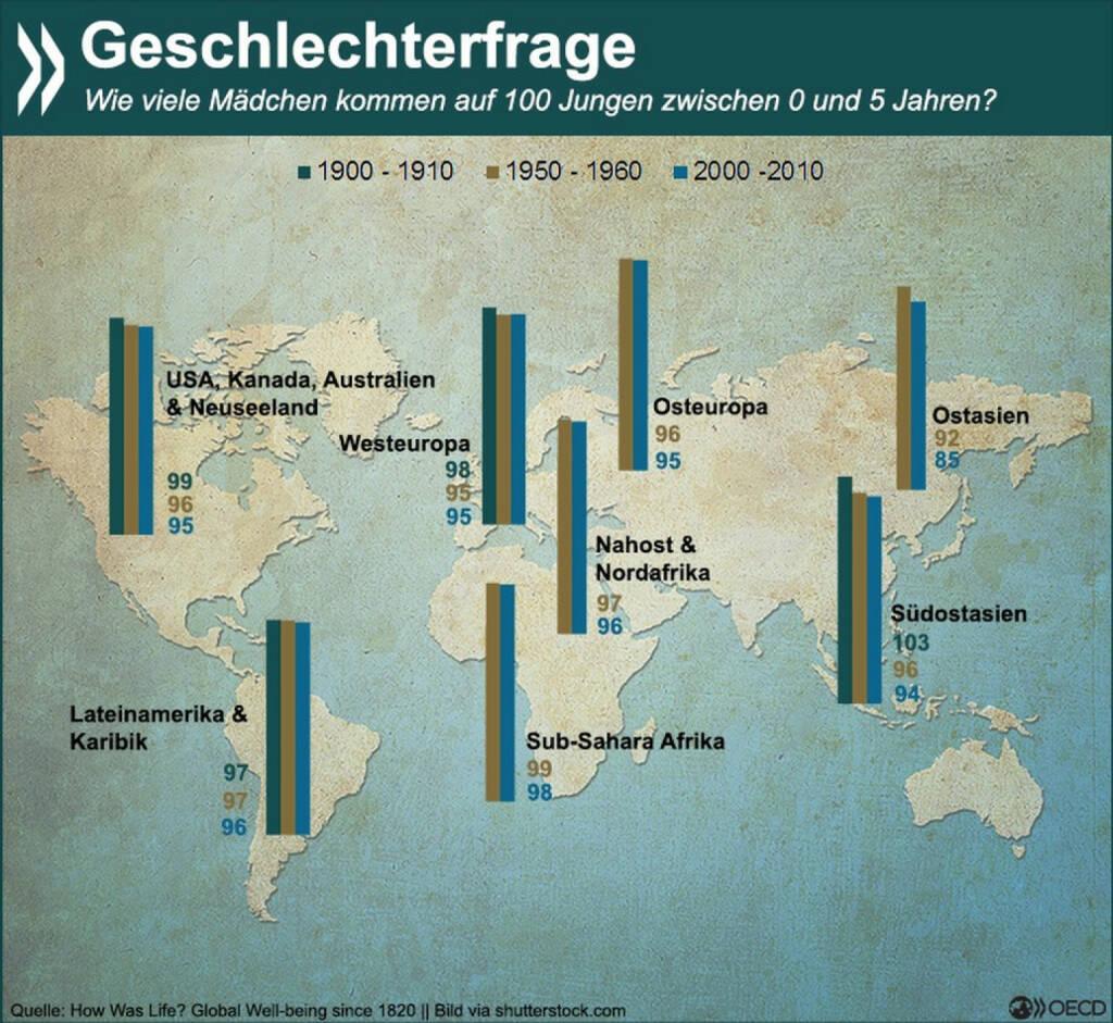 """Der """"kleine"""" Unterschied: In allen Regionen der Welt gibt es im Alter bis 5 Jahre mehr Jungs als Mädchen. Das liegt zum einen an der biologisch niedrigeren Geburtenzahl für Mädchen, zum anderen aber auch an kulturellen Geschlechtervorlieben. In Ostasien etwa kommen auf 100 Jungs inzwischen nur noch 85 Mädchen. Mehr Infos zum Thema gibt es unter: http://bit.ly/1ECn0JR (S. 233), © OECD (13.04.2015)"""
